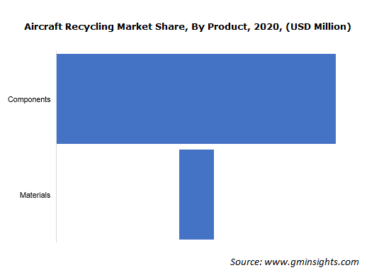 Aircraft Recycling Market Size
