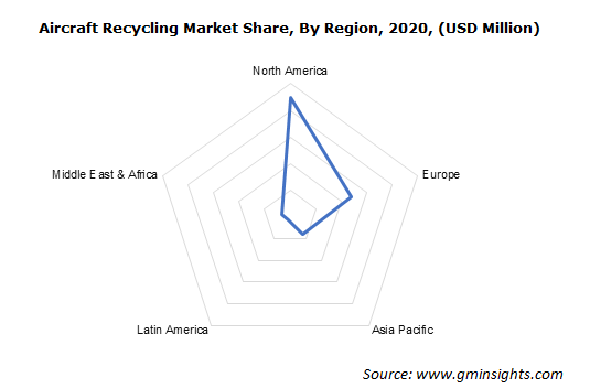 North America Aircraft Recycling Market