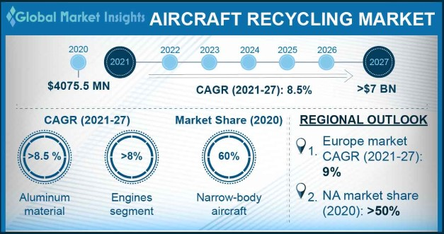 Aircraft Recycling Market Overview