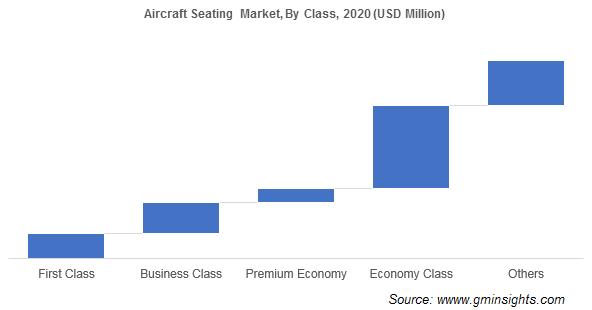 Aircraft Seating Market Share