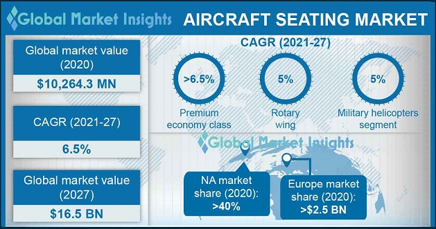 Aircraft Seating Market Overview
