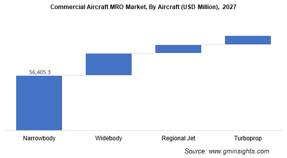 Commercial Aircraft MRO Market Size
