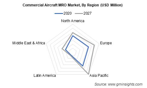 Global Commercial Aircraft MRO Market