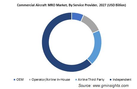 Commercial Aircraft MRO Market Share