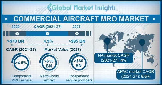 Commercial Aircraft MRO Market Overview