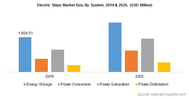 Electric Ships Market Revenue