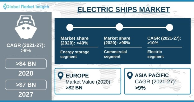 Electric Ships Market Overview