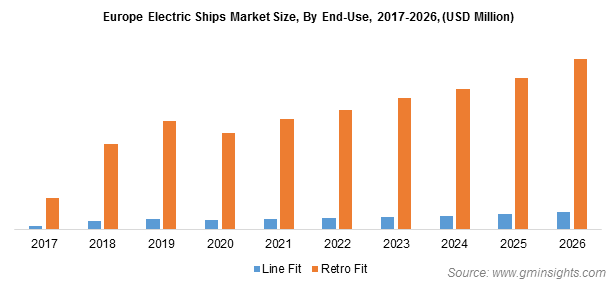 Electric Ships Market Size