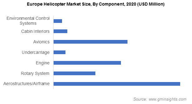 Europe Helicopter Market Size