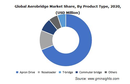 Aerobridge Market Share