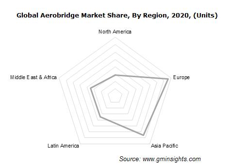 Global Aerobridge Market