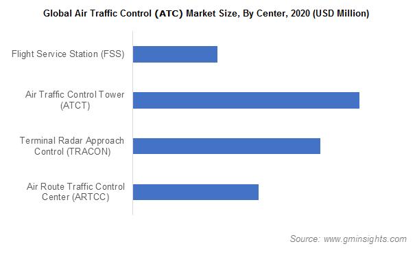 Air Traffic Control (ATC) Market Size