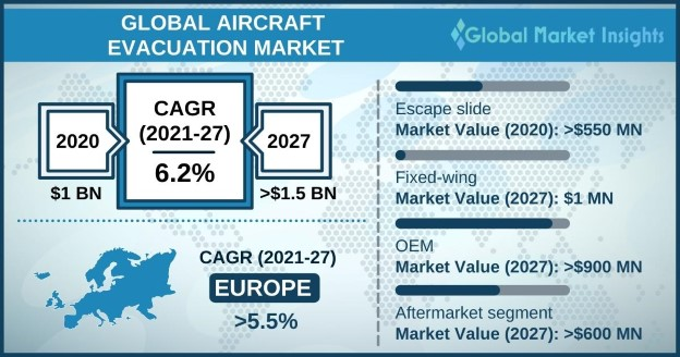 Aircraft Evacuation Market Overview