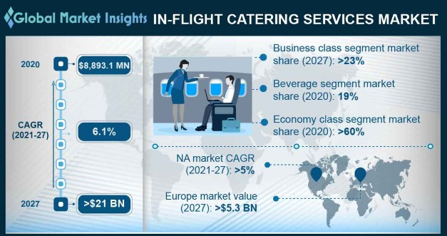 In-Flight Catering Services Market Overview