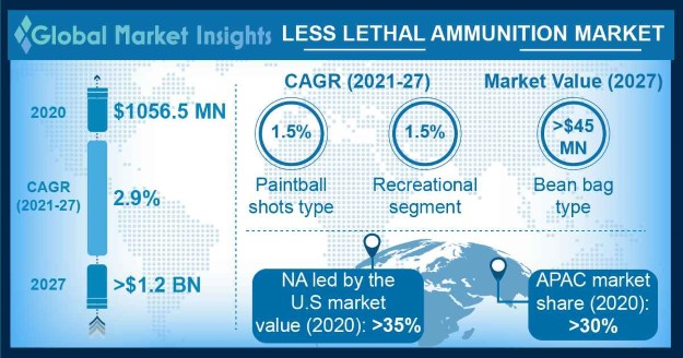 Less Lethal Ammunition Market Research Report