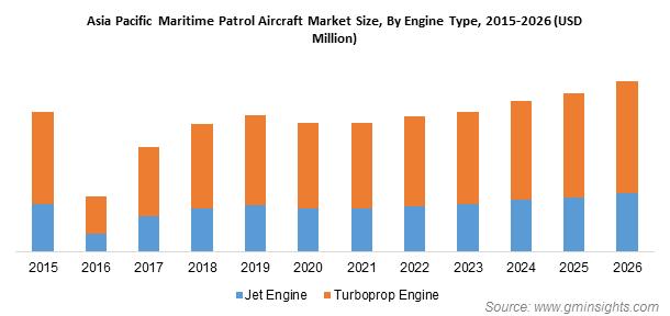 Maritime Patrol Aircraft Market Share