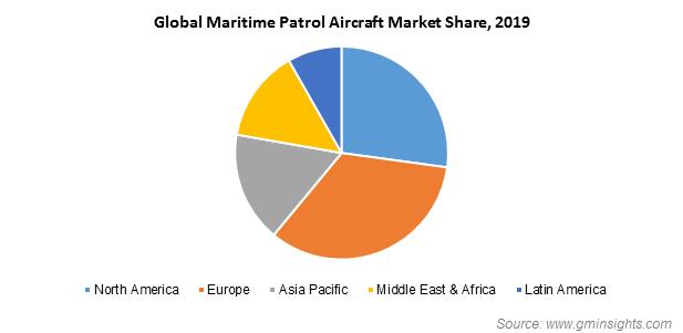 Global Maritime Patrol Aircraft Market