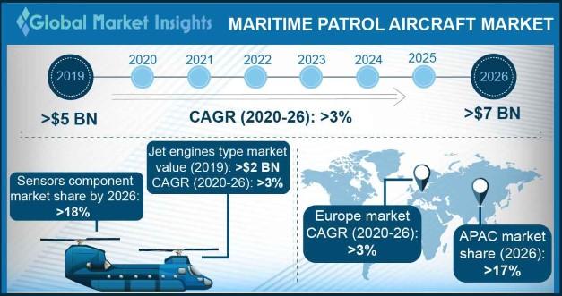 Maritime Patrol Aircraft Market Overview
