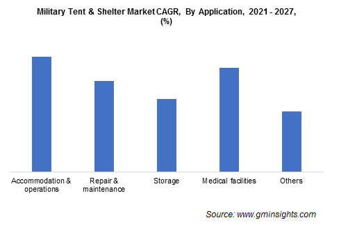 Military Tent & Shelter Market Growth