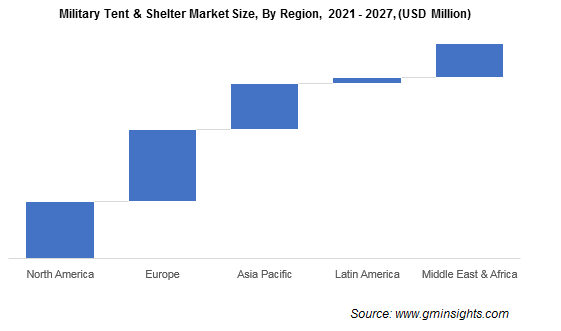 Military Tent & Shelter Market Share