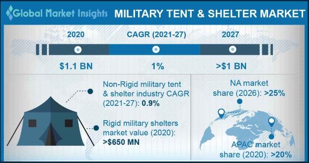 Military Tent & Shelter Market