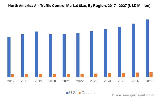 North America Air Traffic Control Market