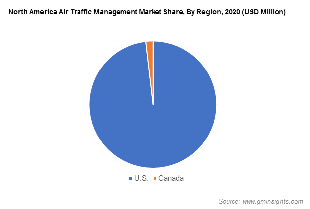 North America Air Traffic Management Market