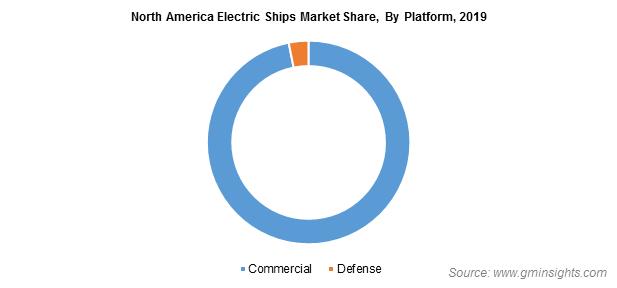 Electric Ships Market Demand