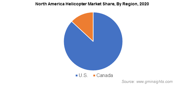 North America Helicopter Market Share