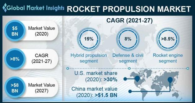 Rocket Propulsion Market Overview