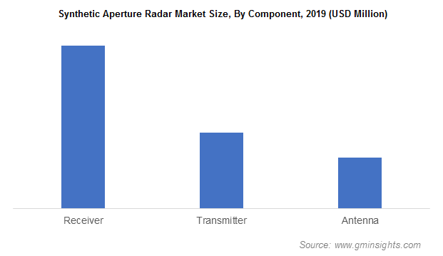 Synthetic Aperture Radar Market Size