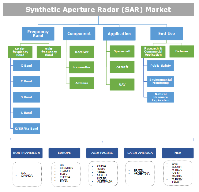 Synthetic Aperture Radar (SAR) in Space Sector Market