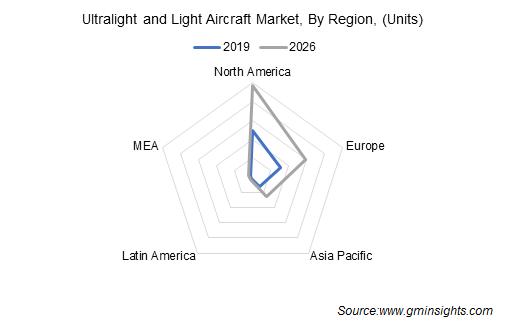 Global Ultralight and Light Aircraft Market