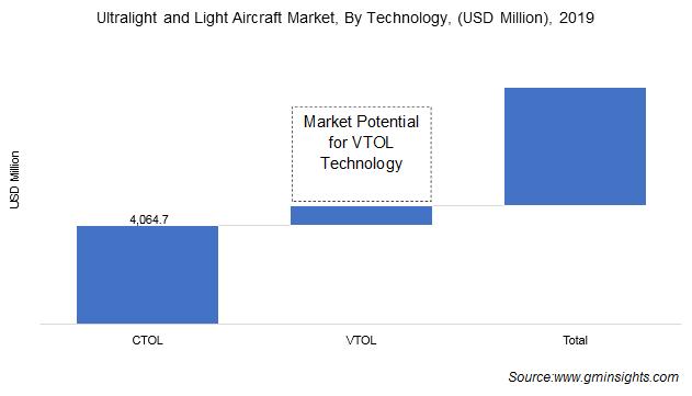 Ultralight and Light Aircraft Market Size
