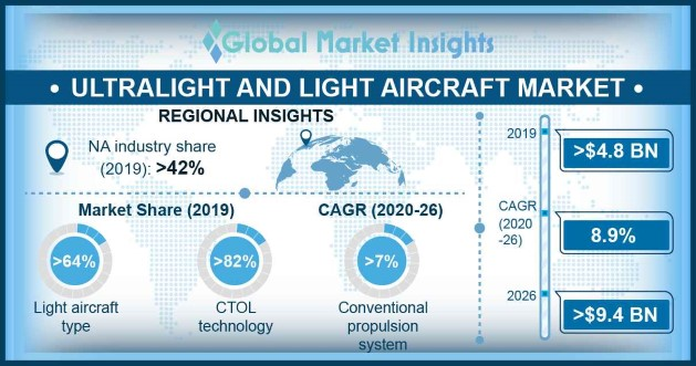 Ultralight and Light Aircraft Market Overview