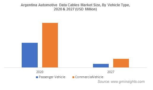 Automotive Data Cables Market Size