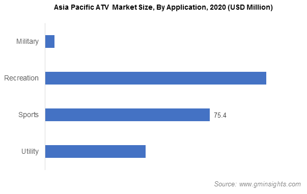 Asia Pacific ATV Market Size, By Application
