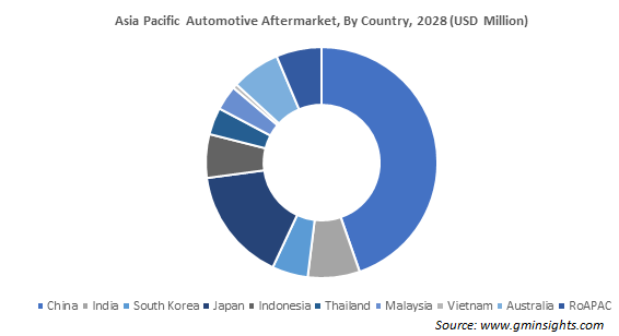 Asia Pacific Automotive Aftermarket, By Country