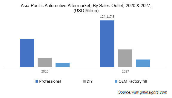 Asia Pacific Automotive Aftermarket, By Sales Outlet