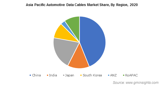Asia Pacific Automotive Data Cables Market Share