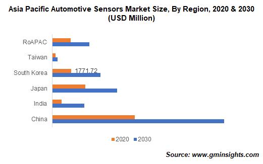 Asia Pacific Automotive Sensors Market Size, By Region
