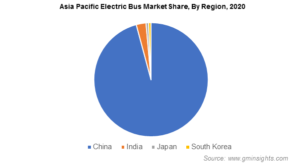 Asia Pacific Electric Bus Market Share