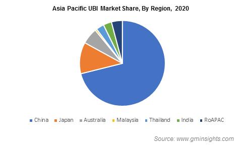 Asia Pacific UBI Market