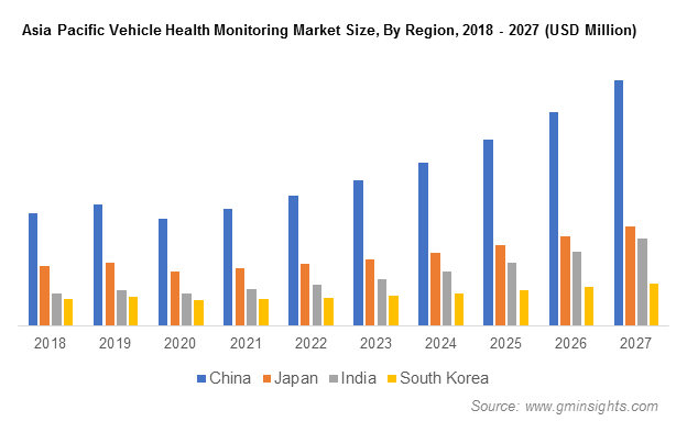 Asia Pacific Vehicle Health Monitoring Market