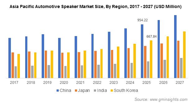 APAC Automotive Speaker Market Size