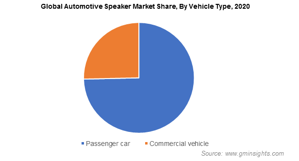 Automotive Speaker Market Share