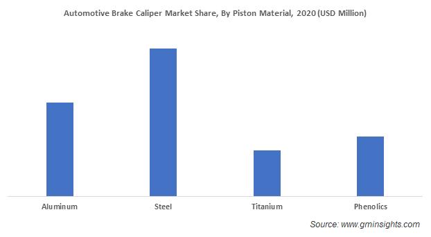 Automotive Brake Caliper Market Share By Piston Material