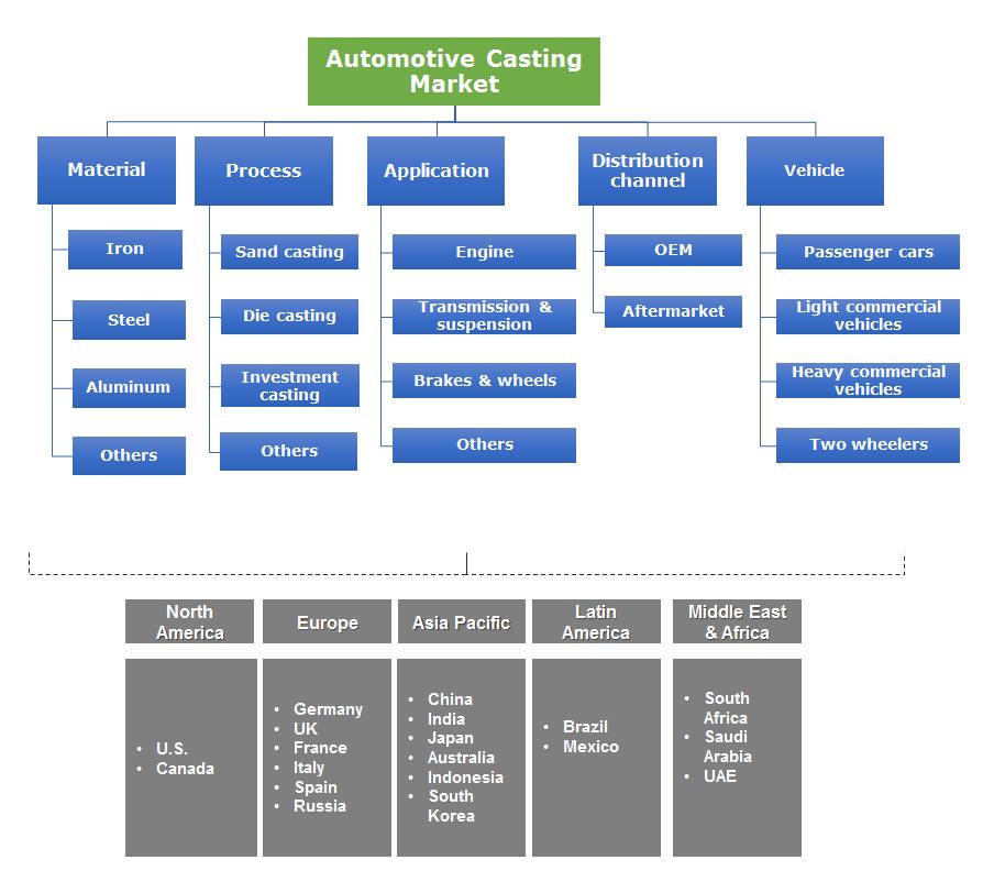 Automotive Casting Market
