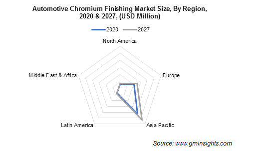 Automotive Chromium Finishing Market Share