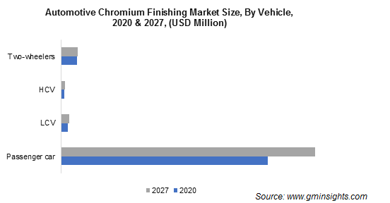 Automotive Chromium Finishing Market Size